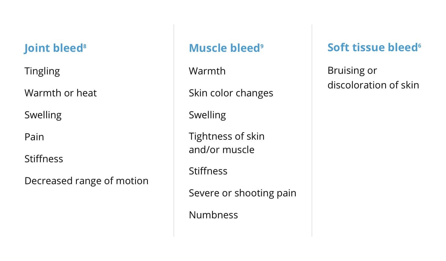Signs and symptoms of common types of bleeds